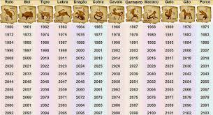 tabela horoscopo chines