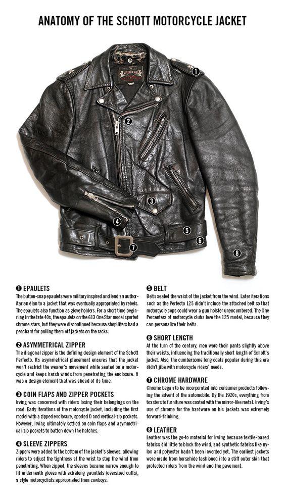 anatomia da jaqueta perfecto